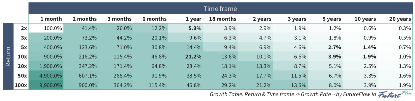 Growth Table: Return and Time to needed Growth