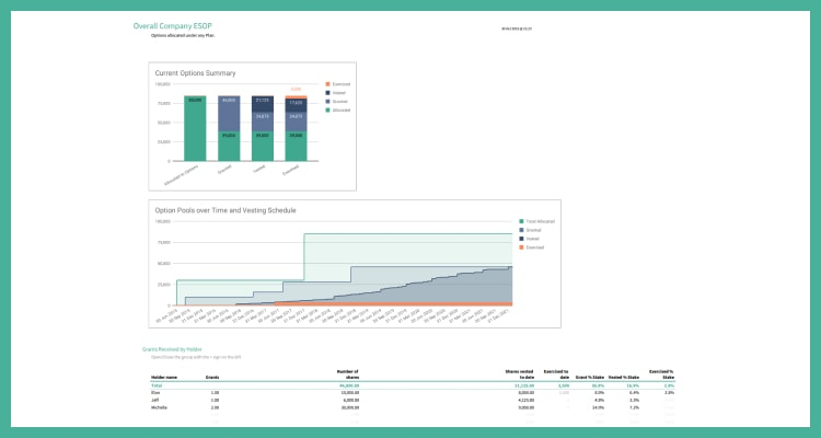 Company Level Dashboard