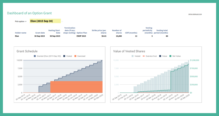Dashboard for each Grant